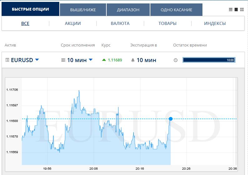 Виды опционов и активы Opteck