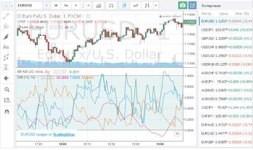 Графики Tradingview